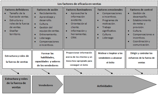 factores de eficacia en ventas